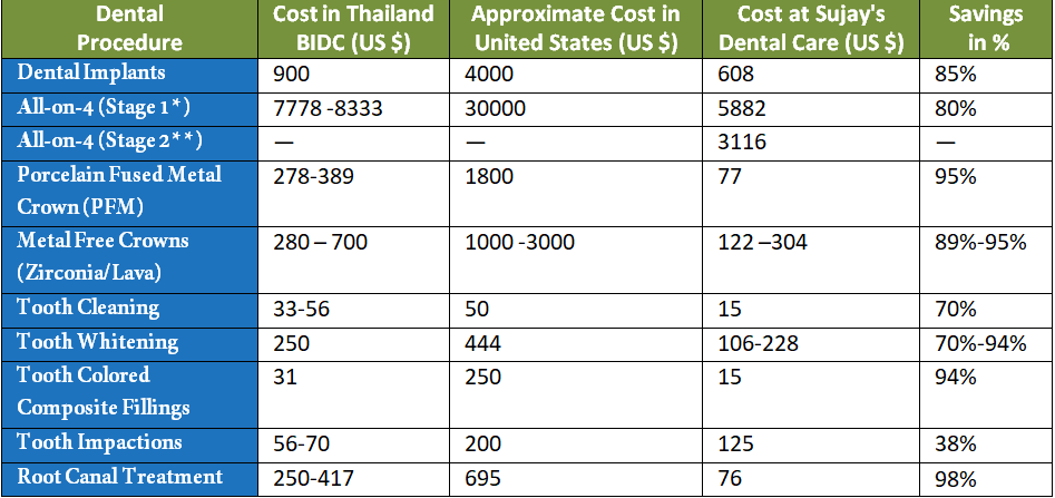 Cost comaprision chart of Dental tourism in india comapred to other countries